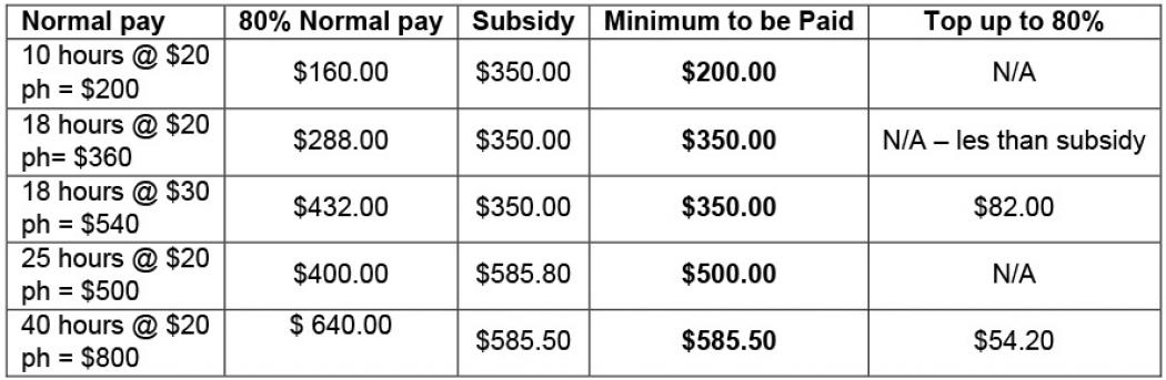 grow hr wage subsidy table covid 19 2021
